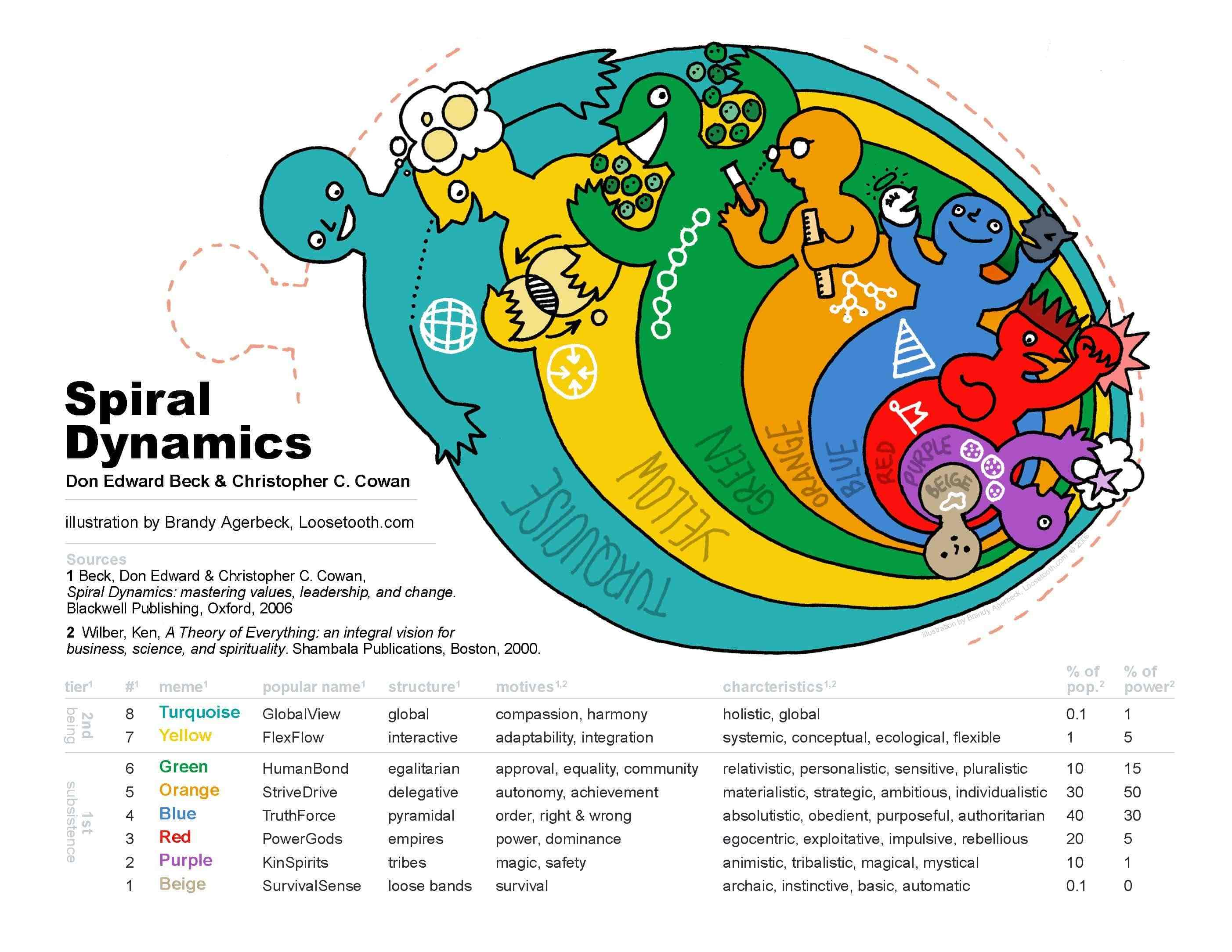Spiral Dynamics Graphic